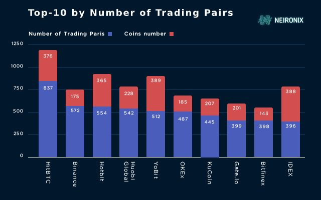 what are trading pairs in cryptocurrency