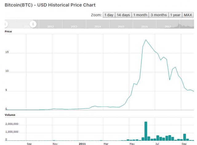 Курс биткоина на 2011 периоды торговли на форекс