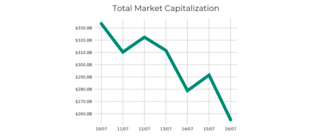 cryptocurrency total historical market capitalization