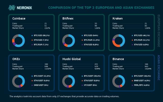 Top 3 European and Asian Exchanges in Comparison | Neironix