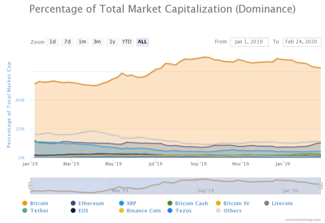 cryptocurrency market cap share