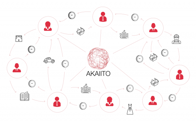 Akaiito - spend cryptocurrency in Your everyday life!
