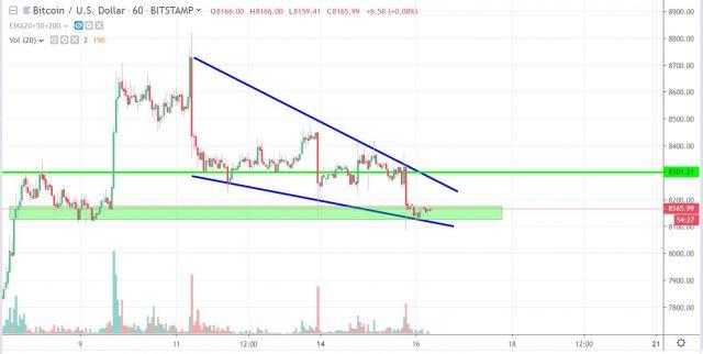 Bitcoin price chart volume