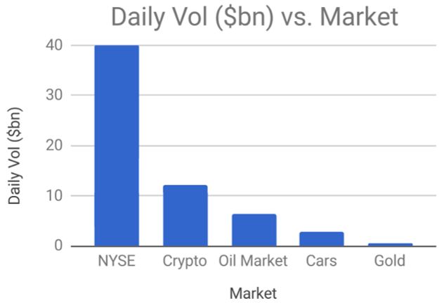 cryptocurrency by market volume