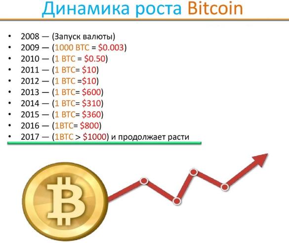 17000 рублей в биткоин форекс сколько подняли