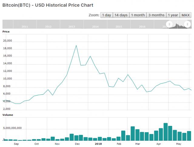 Биткоин график год графики цен на форекс