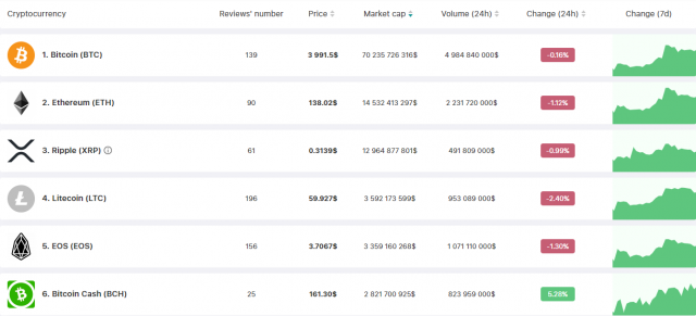 Курс Bitcoin Cash