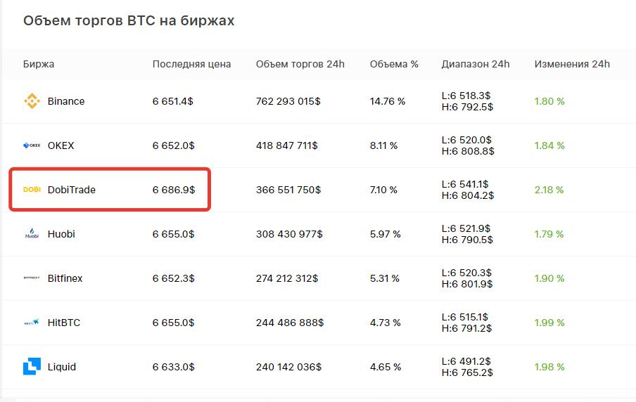Как выгодно продать криптовалюту?